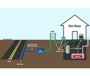 gas_line_repair_installation_service_lake_worth_florida
